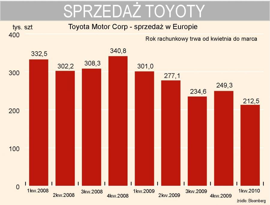 Toyota - sprzedaż w Europie