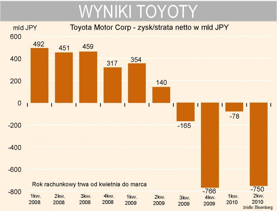 Toyota - kwartalne wyniki finansowe