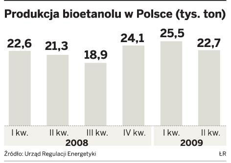 Produkcja bioetanolu w Polsce (tys. ton)