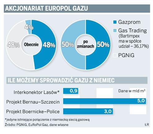 Akcjonariat Europol Gazu