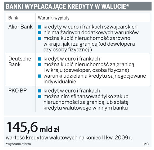 Banki wypłacające kredyty w walucie