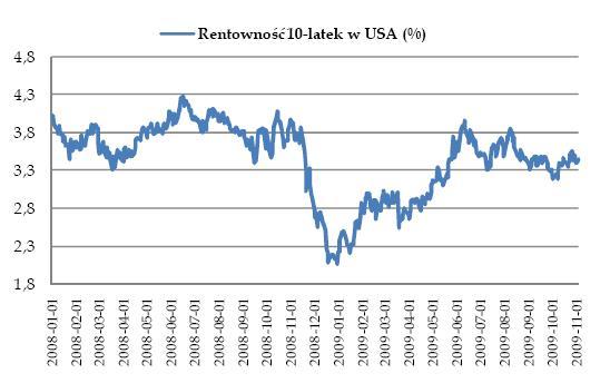 Rentowność obligacji 10-letnich w USA
