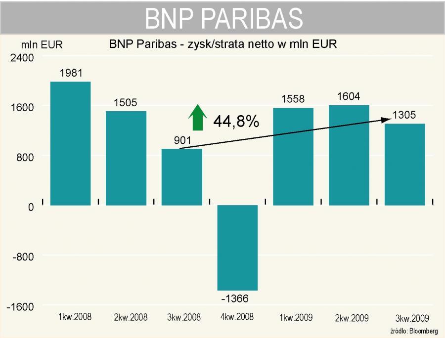 BNP Paribas - wyniki kwartalne