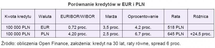 Porównanie kredytów w EUR i PLN