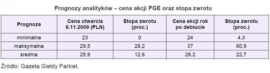 Prognozy analityków - cena akcji PGE oraz stopy zwrotu