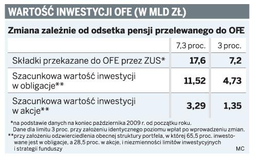 Wartość inwestycji OFE (w mld zł)