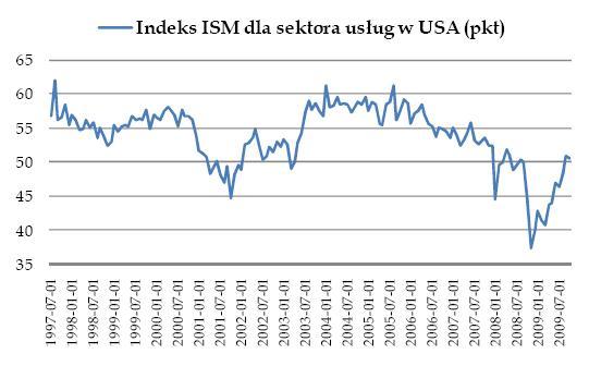 Indeks ISM dla sektora usług w USA