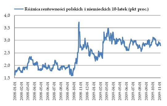 Różnica rentowności polskich i niemieckich 10-latek