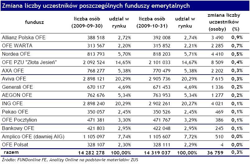 Zmiana liczby uczastników poszczególnych funduszy emerytalnych