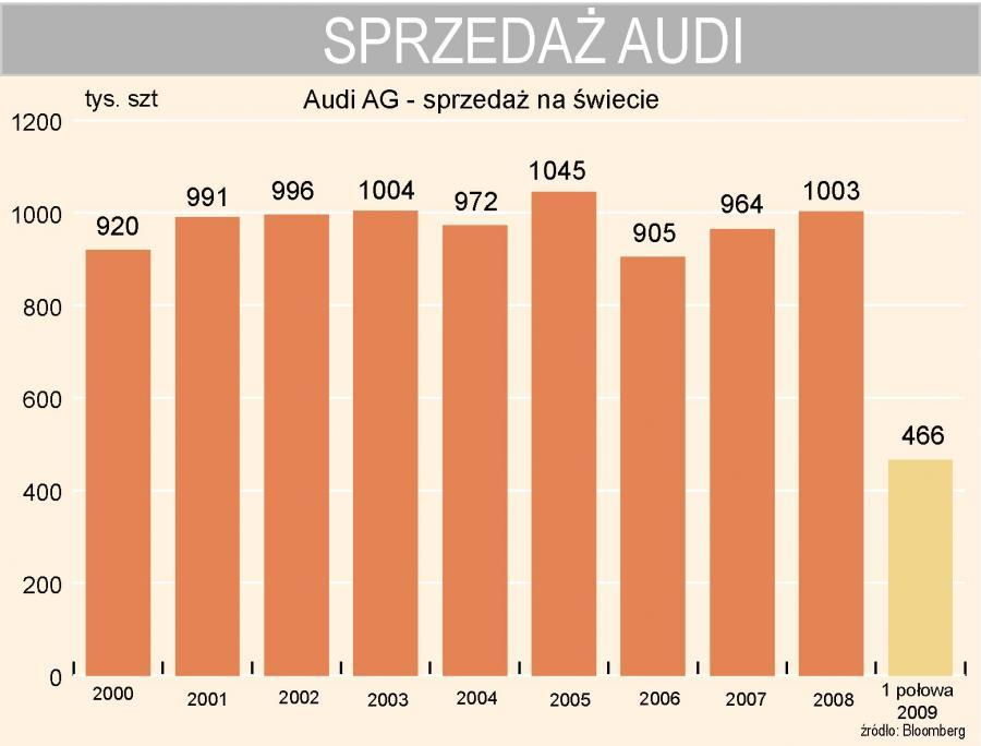 Audi - sprzedaż na świecie