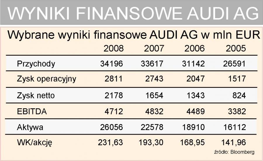 Audi - wyniki finansowe