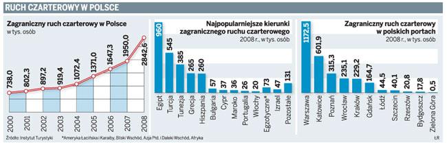 Ruch czarterowy w Polsce