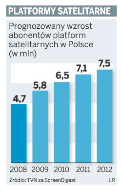 Platformy satelitarne