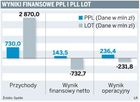 Wyniki finansowe PPL i PLL LOT