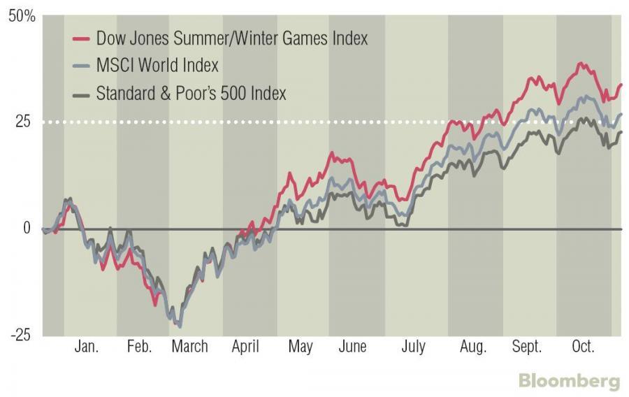 Kursy relatywne - Dow Jones - MSCI - SP500