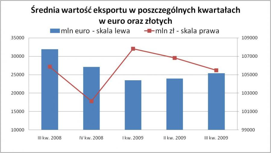 Średnia wartość eksportu w poszczególnych kwartałach w euro i złotych