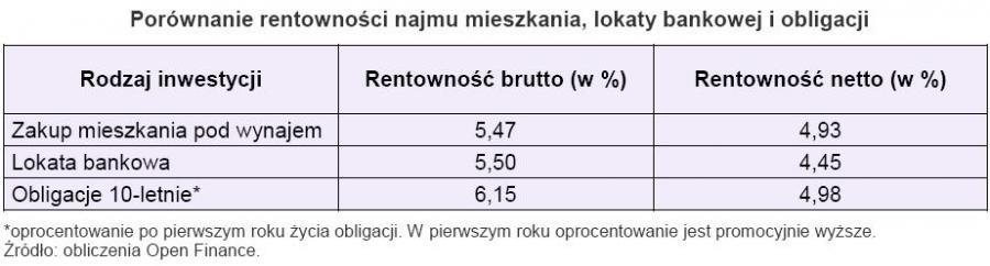 Porównanie rentowności najmu mieszkania, lokaty bankowej i obligacji