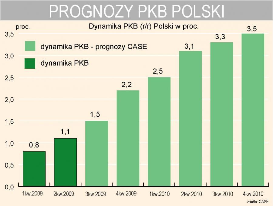 PKB Polski - prognoza CASE