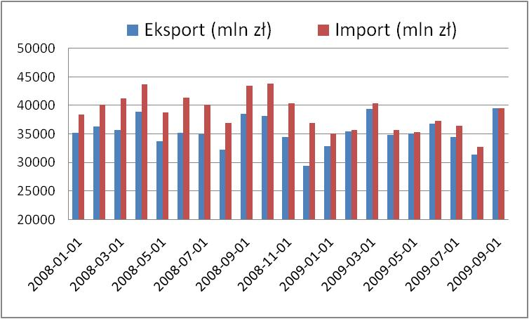 Eksport i import Polski
