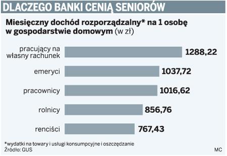 Dlaczego banki cenią seniorów