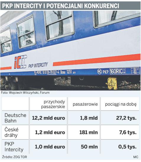 PKP Intercity i potencjalni konkurenci