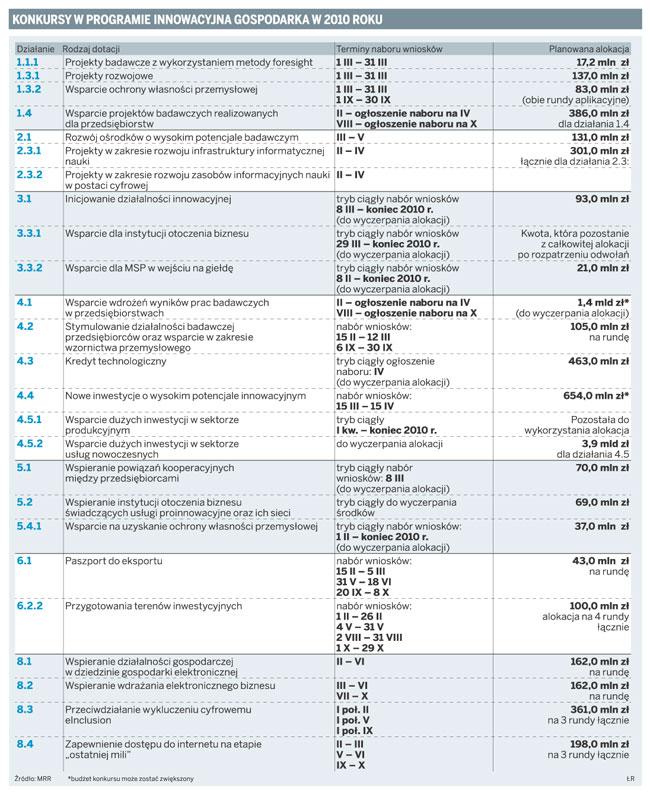 Konkursy w programie innowacyjna gospodarka w 2010 roku