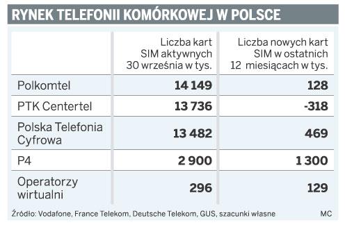 Rynek telefonii komórkowej w Polsce