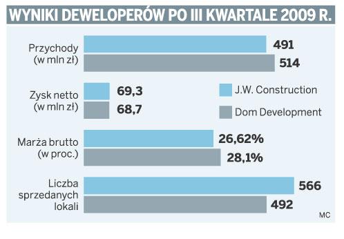 Wyniki deweloperów po III kwartale 2009 r.