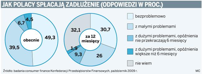 Jak Polacy spłacają zadłużenie (odpowiedzi w proc.)