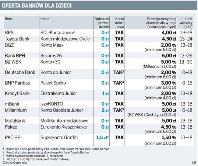 Oferta banków dla dzieci