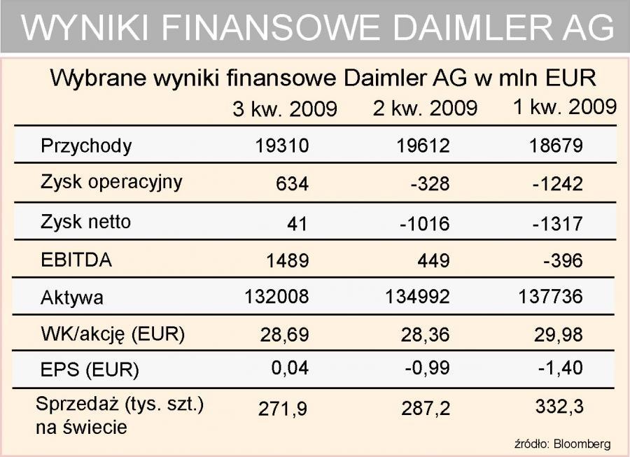 Dailmer - wyniki finansowe