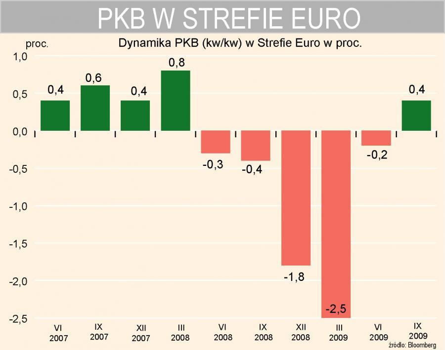 PKB w Strefie Euro w ujęciu kwartalnym