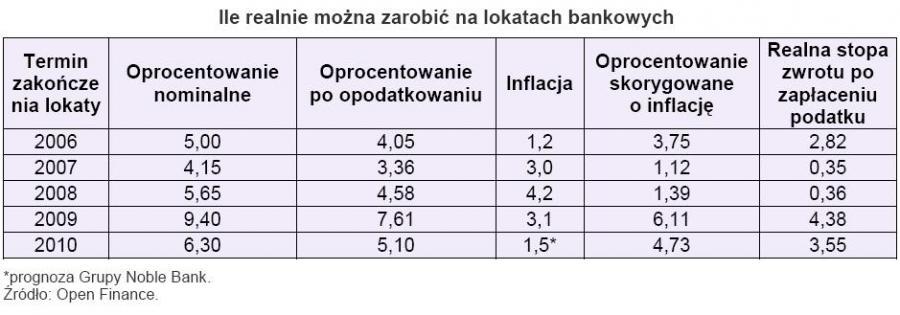 Ile realnie można zarobić na lokatach bankowych