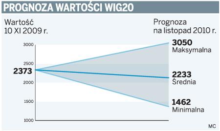 Prognoza wartości WIG20