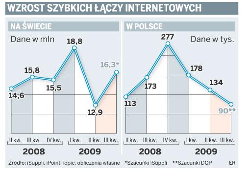 Wzrost szybkich łączy internetowych