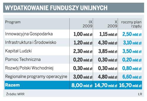 Wydatkowanie funduszy unijnych