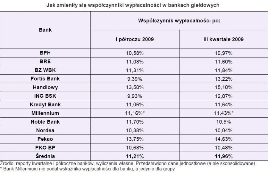 Jak zmienił się współczynnik wypłacalności w bankach giełdowych