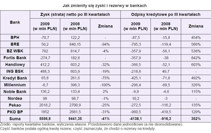 Jak zmieniły się zyski i rezerwy w bankach