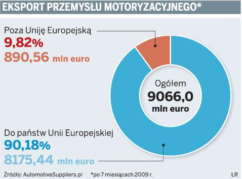 Eksport przemysłu motoryzacyjnego