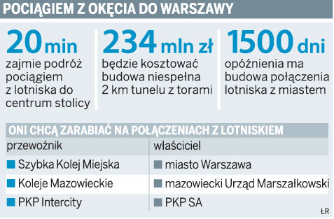 Pociągiem z Okęcia do Warszawy