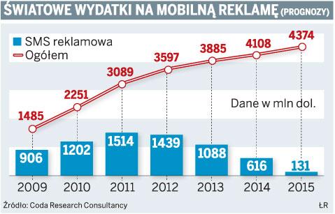 Światowe wydatki na mobilną reklamę (prognozy)