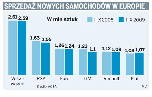 Sprzedaż nowych samochodów w Europie