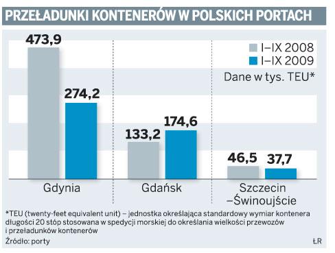 Przeładunki kontenerów w polskich portach