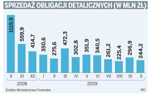 Sprzedaż obligacji detalicznych (w mln zł)