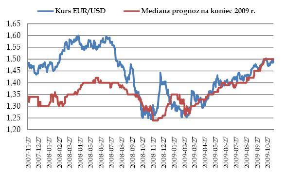 Kurs i prognozy EURUSD