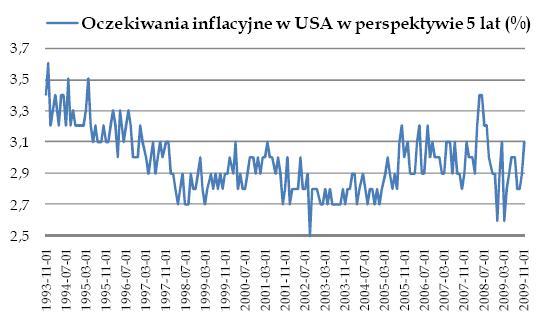 Oczekiwania inflacyjne w USA w perspektywie 5 lat