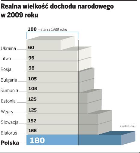 Realna wielkość dochodu narodowego w 2009 roku
