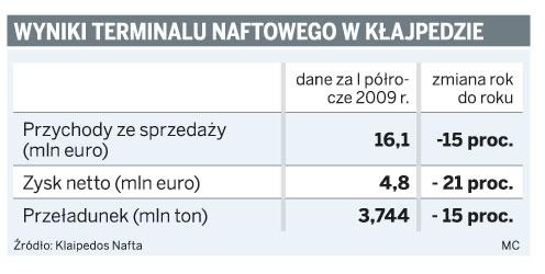 Wyniki terminalu naftowego w Kłajpedzie