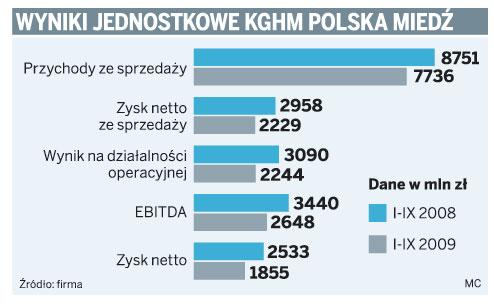 Wyniki jednostkowe KGHM Polska Miedź