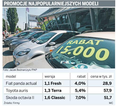 Promocje najpopularniejszych modeli
